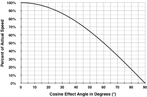 cosine effect diagram