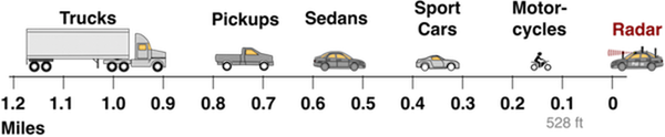 Typical Radar Range for various vehicles